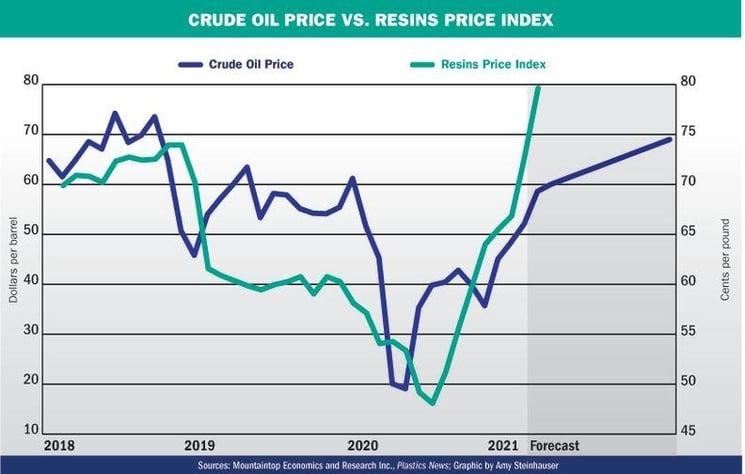 Crude oil price vs. Resins price index